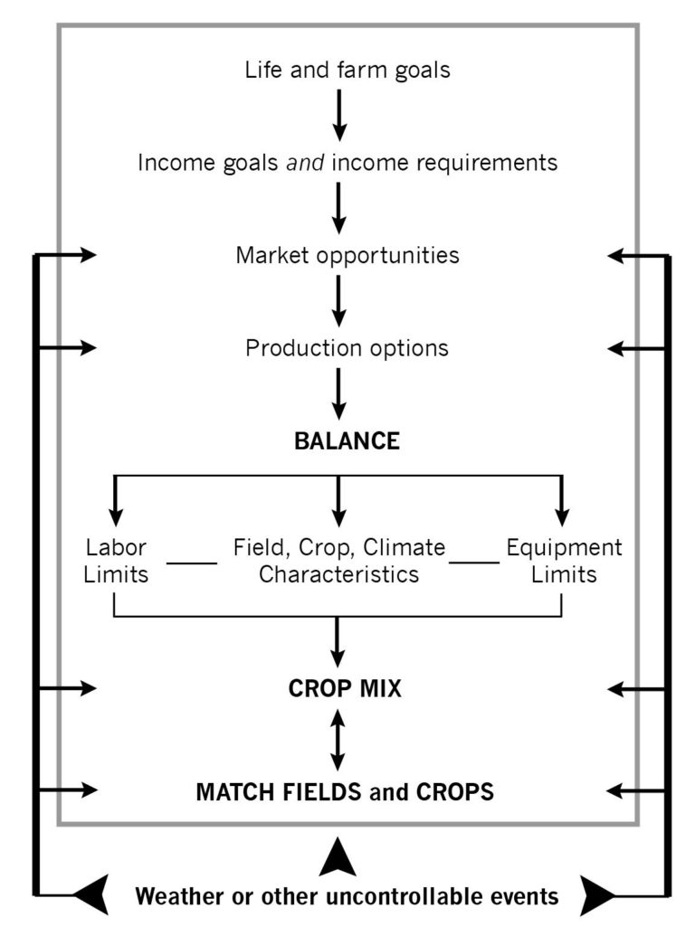 FIGURE 2.3 Schematic summary of crop rotation planning. When the weather or other uncontrollable event requires the rotation plan to be changed, expert farmers reevaluate options and revise the plan.