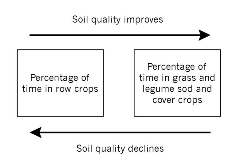 Fig-3.1-Soil-quality-and-crop-type
