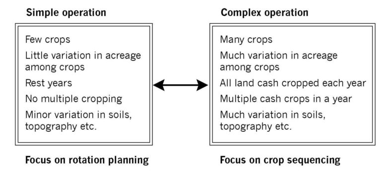 Figure showing that the complexity of your farm determines how you plan