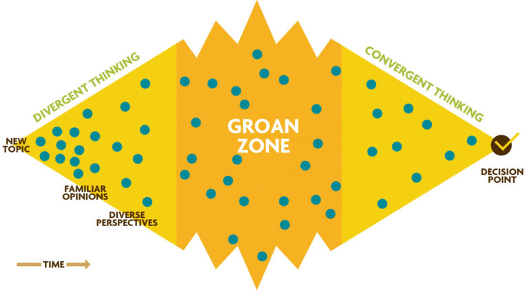Figure 2.4. Diamond of Participatory Decision-Making and the Groan Zone. This schematic illustrates the awkward but normal dynamics of decision-making among team members with diverse perspectives. Understanding how divergent thinking can coalesce into good decision-making can help facilitators tap the enormous potential of the group process. Blue dots represent ideas shared among the group during the meeting. From Kaner et al. (2014).