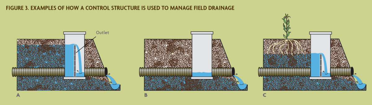 Figure 3. How A Control Structure Manages Filed Drainage
