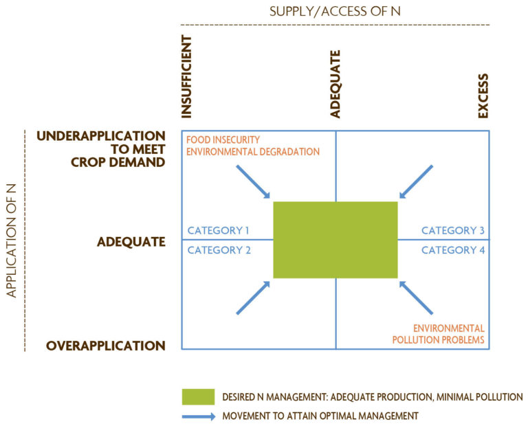 Figure 3.2B. Societal Responses for Addressing Nitrogen Fertilizer Needs: Balancing Food Production and Environmental Concerns. Conceptual model showing the range of N access/supply, N application patterns that emerge at the national level, and effects onfood security and the environment. From Palm et al. (2004).
