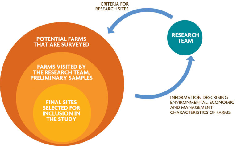 Figure 3.5 Nested Site Selection. The nested approach uses surveys to collect information from a large pool of potential farms and then narrows down the possible sitesbased on criteria developed by the research team.