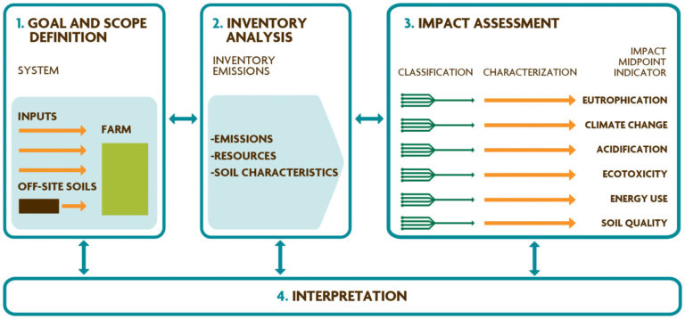 Figure 4.4. Phases of the Life Cycle Assessment of an Agricultural System.Adapted from Garrigues et al. (2012).