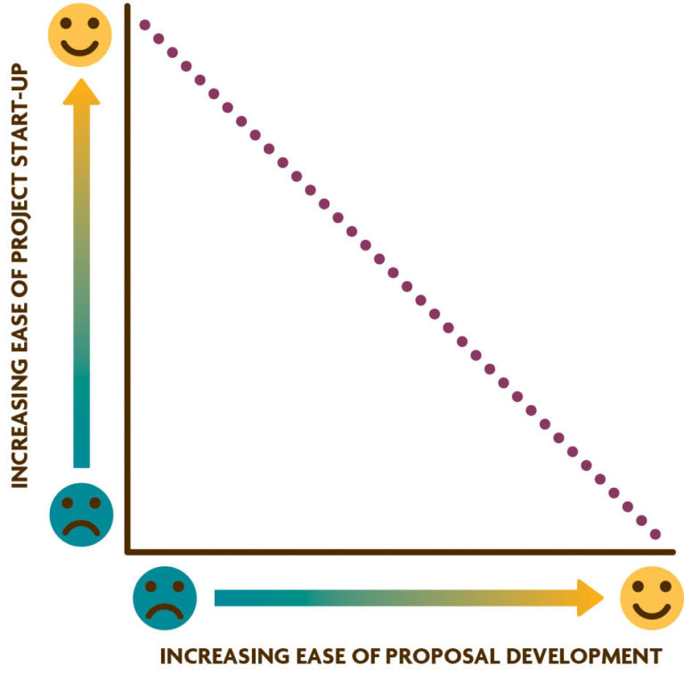 Figure 5.1. Inverse Relationship Between Ease/Time Invetsment During Proposal Writing and Start-Up Phase.Groups that avoid conflict during planning and proposal writing often reach the storming phase once funding is received and they begin planning for implementation. In contrast, some groups face challenges during proposal writing and invest more time in resolving differences of opinion before funding is received.