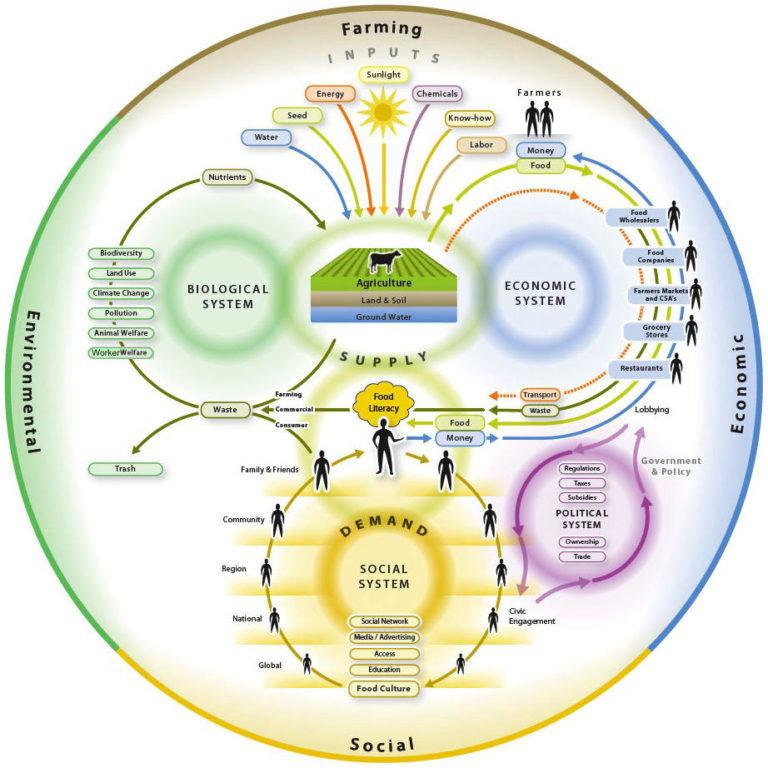 Figure I.1.Nourish Food Systems Map(WorldLink, 2014)