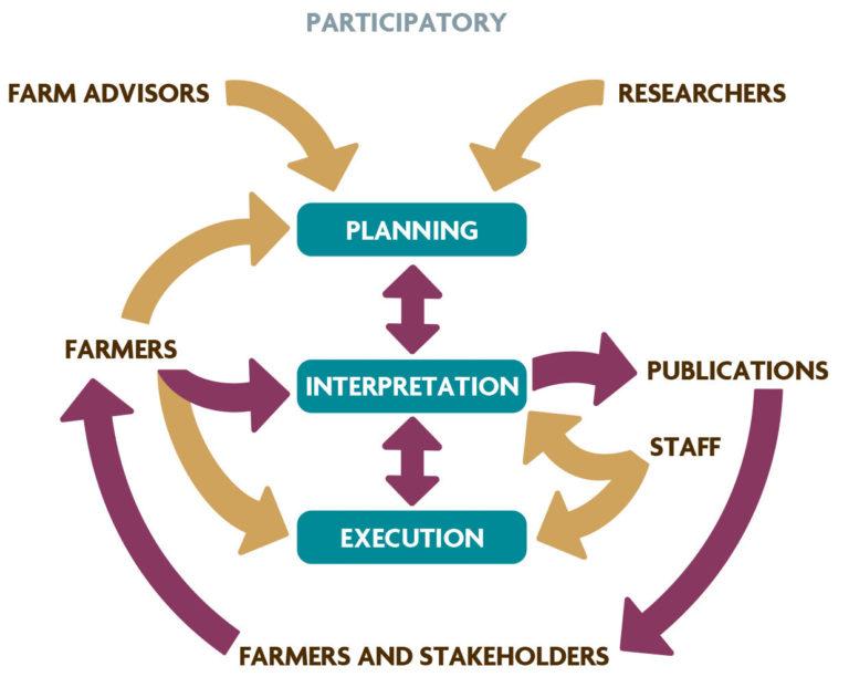 Figure I.2 Traditional Versus Participatory Information Transfer