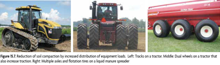 Reduction of soil compaction by increased distribution of equipment loads. Left: Tracks on a tractor. Middle: Dual wheels on a tractor that also increase traction. Right: Multiple axles and flotation tires on a liquid manure spreader.