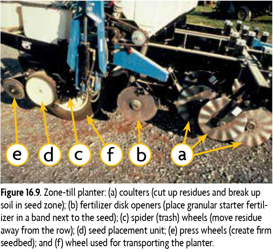 Figure 16.9. Zone-till planter: (a) coulters (cut up residues and break up in seed zone); (b) fertilizer disk openers (place granular starter fertilizer in a band next to the seed); (c) spider (trash) wheels (move residue away from the row); (d) seed placement unit; (e) press wheels (create firm seedbed); and (f) wheel used for transporting the planter.