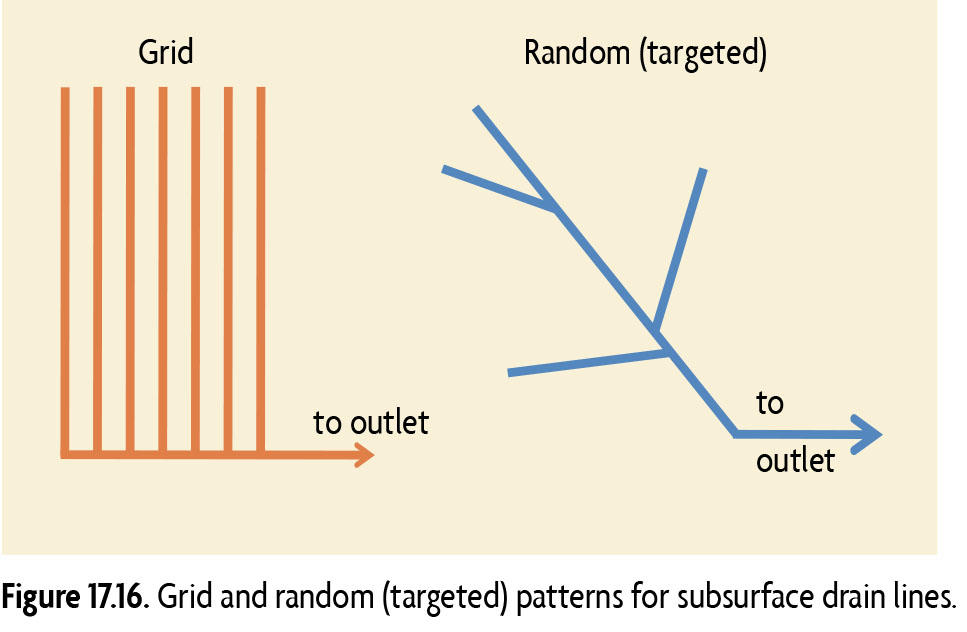 Figure 17.16 Grid and random (targeted) patterns for subsurface drain lines.