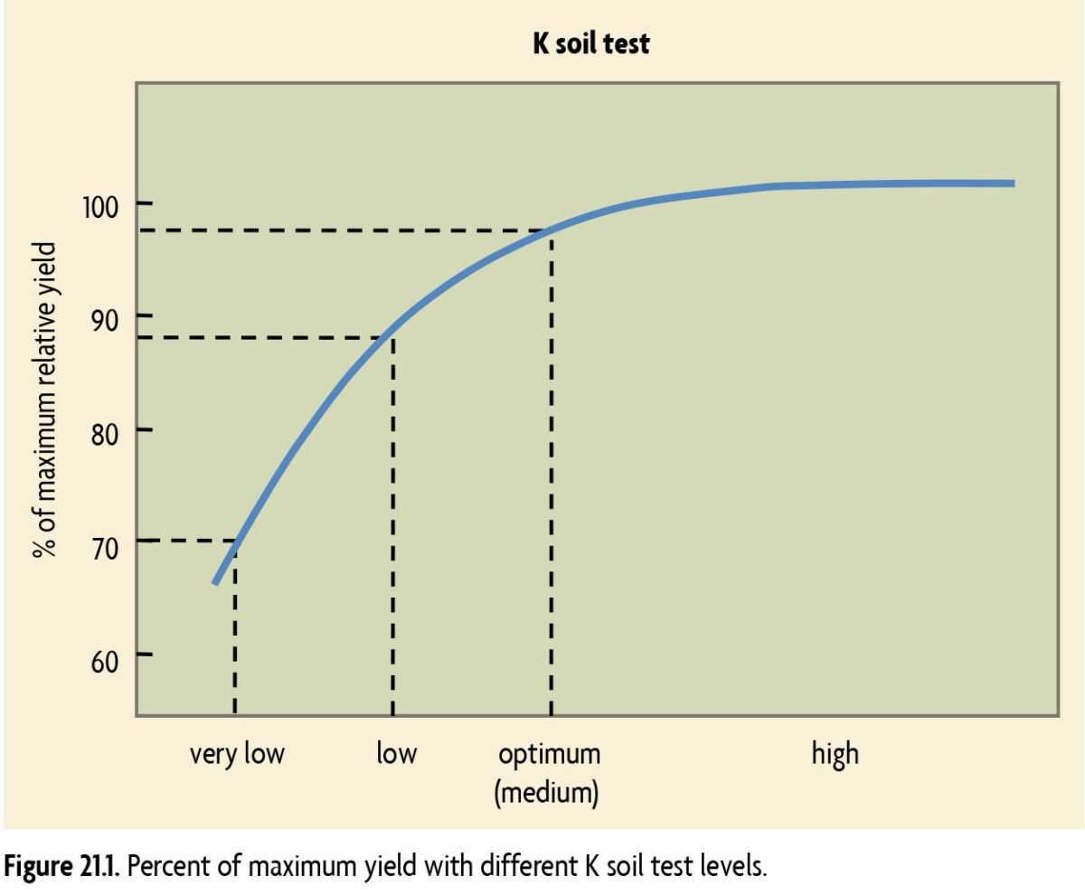 Figure 21.1 Percent of maximum yield with different K soil test levels.