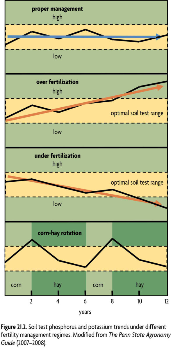 Figure 21.2 Soil test phosphorus and potassium trends under different fertility management regimes. Modified from The Penn State Agronomy Guide [2007-2008]
