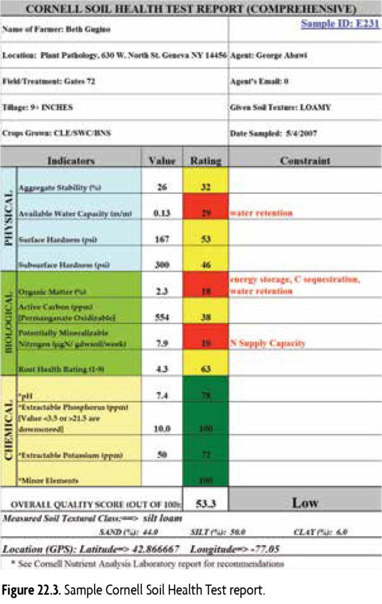 Figure 22.3 Sample Cornell Soil Health Test report