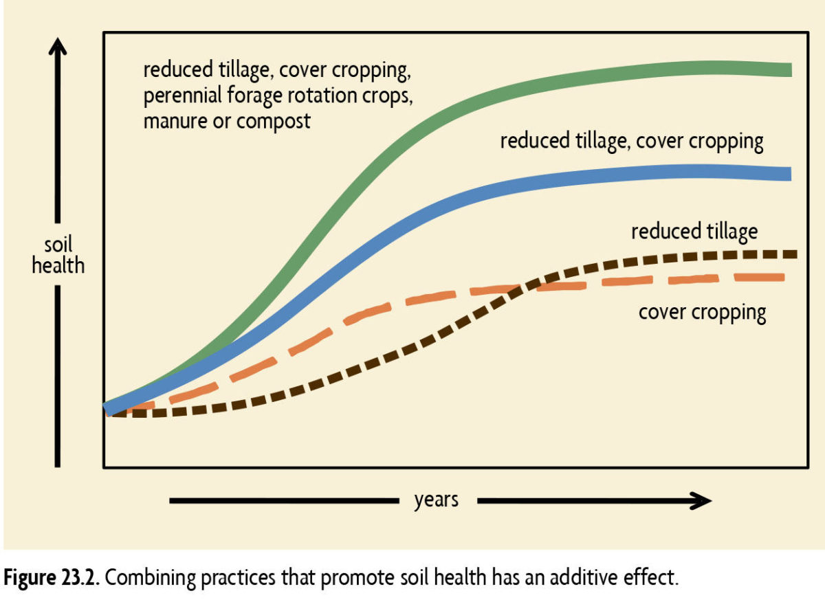 graph illustrating combining practices that promote soil health