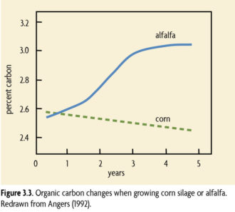 Figure 3.3 Organic carbon changes when growing corn silage or alfalfa.