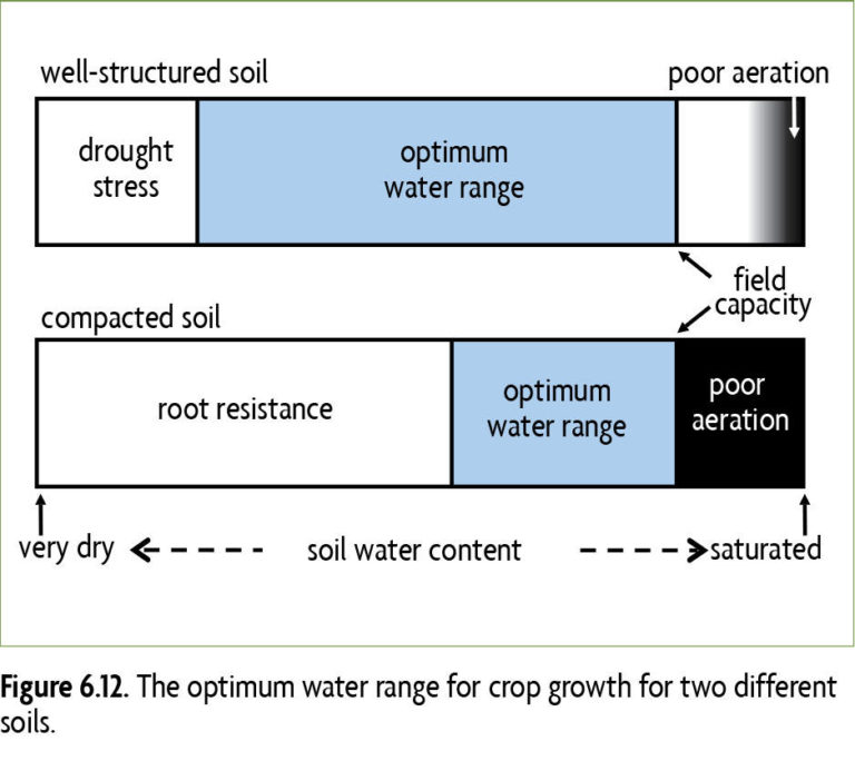 The optimum water range for crop growth for two different soils