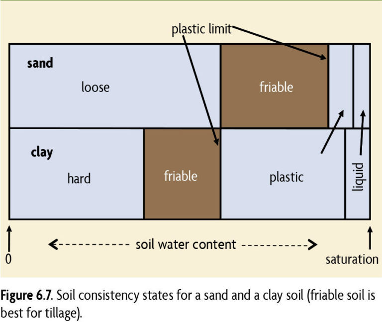 Soil consistency starts for a sand and a clay soil (friable soil is best for tillage)