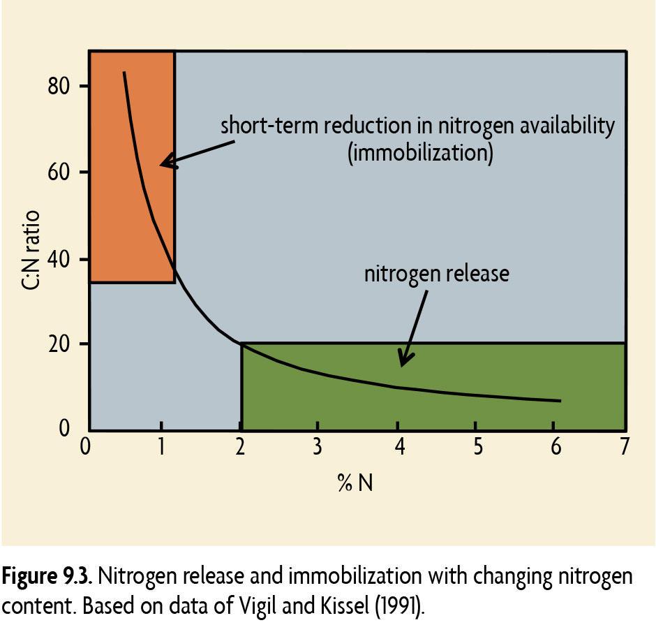 Chart illustarting nitrogen release