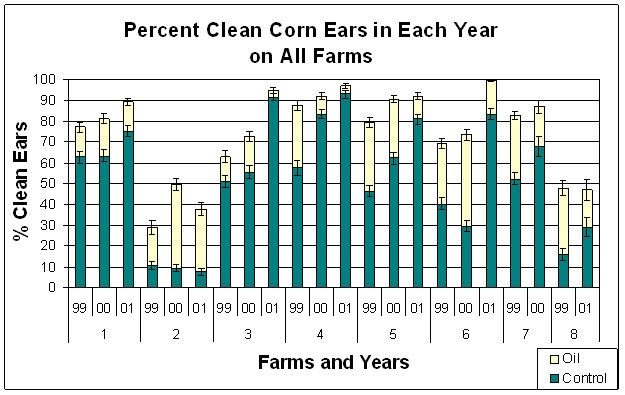 Average percent of harvested ears that were clean (no damage to kernels) on each farm in each year of the project in control (green) and oiled (top of bar) ears.