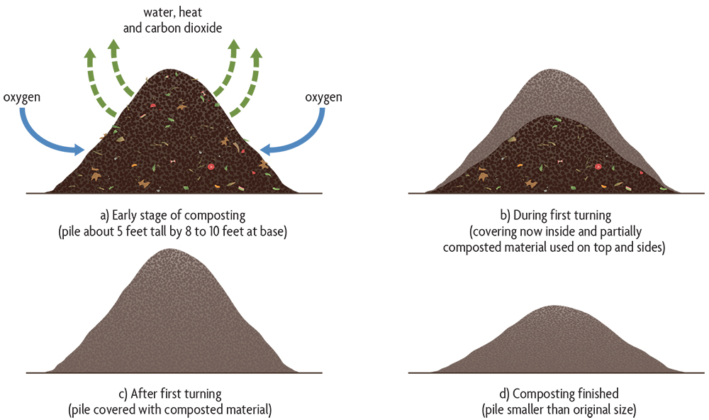 Compost  techniques