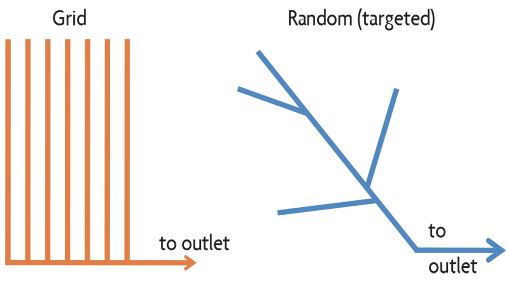 grid drainage pattern