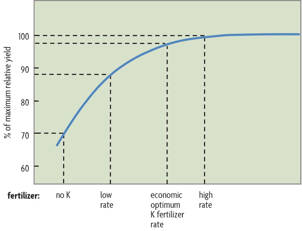 graph of maximum yield given fertilizer
