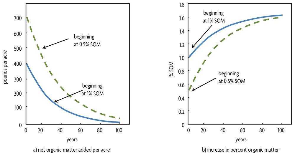 graphs showing Net organic matter in soil