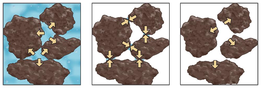 saturated soil pores diagram