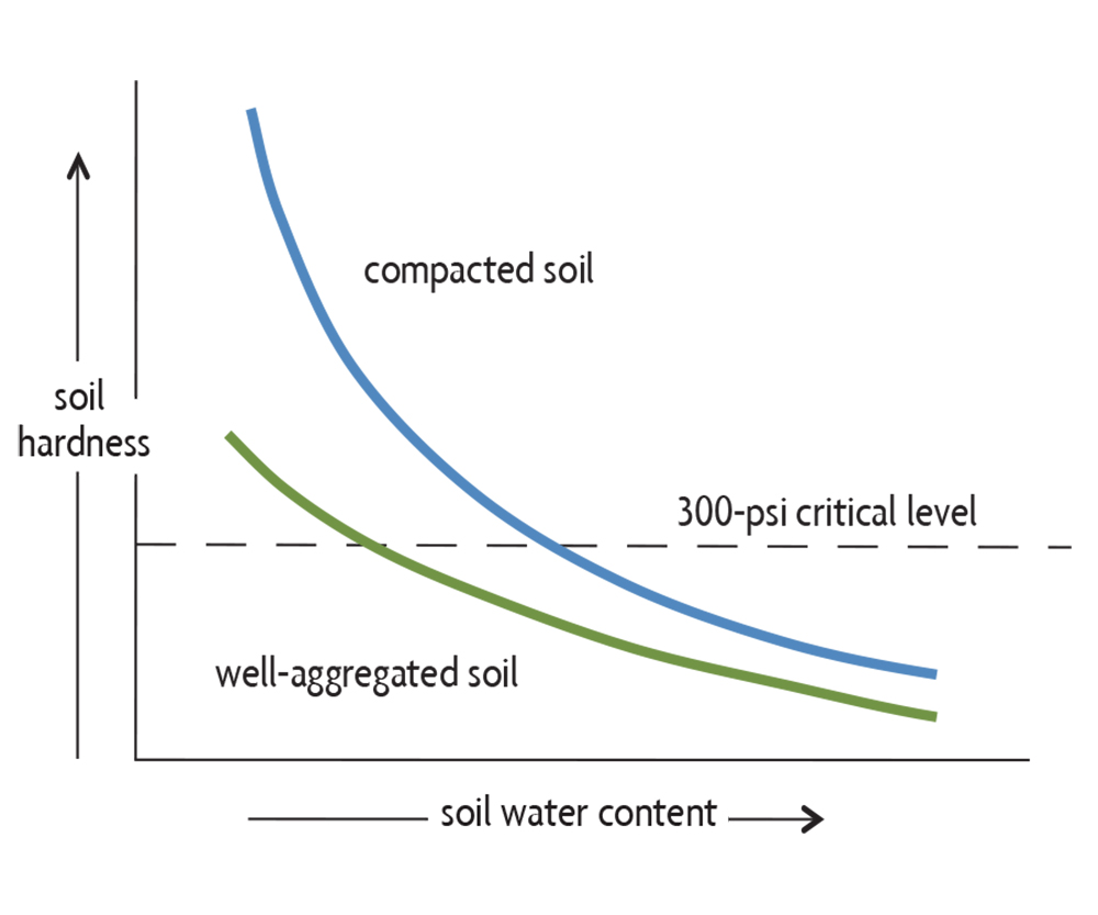 soil hardness and water content