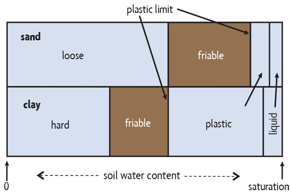 Soil consistency states
