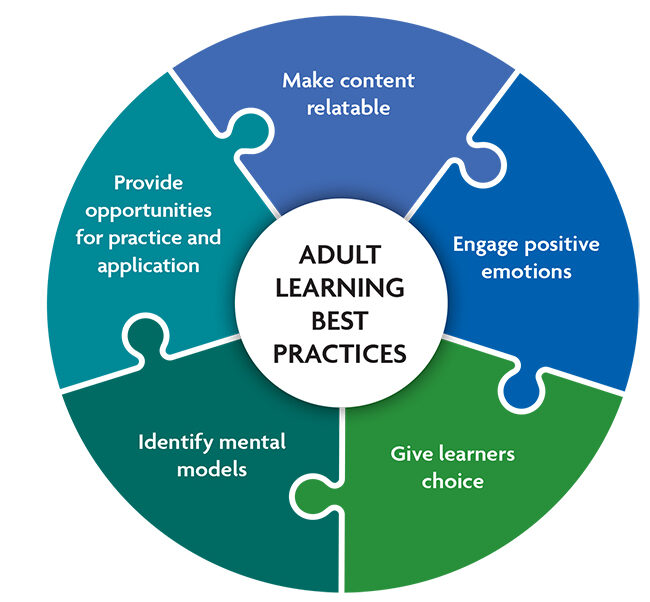 Visual presentation of the five adult learning best practices
