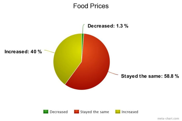 Food Prices Survey Chart