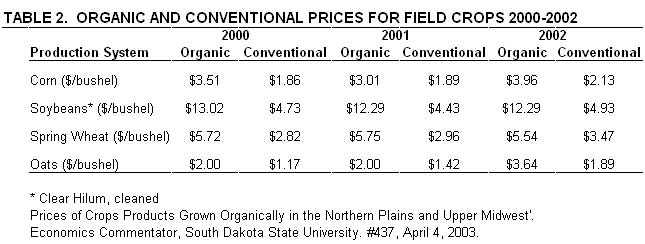 organic and conventional prices for field crops 2000-2002