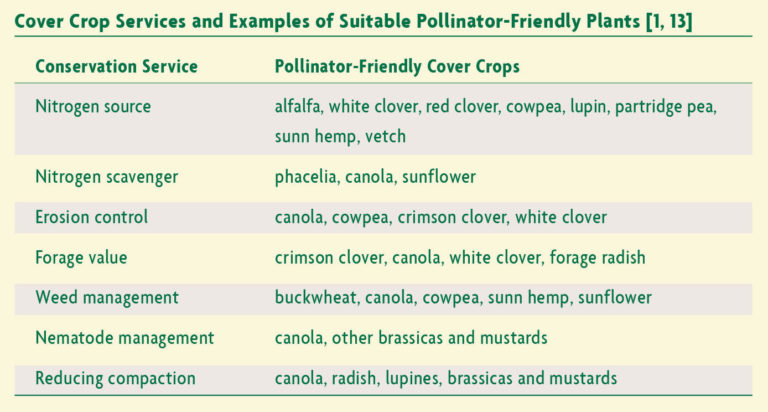Cover Crop Services and Examples of Suitable Pollinator-Friendly Plants